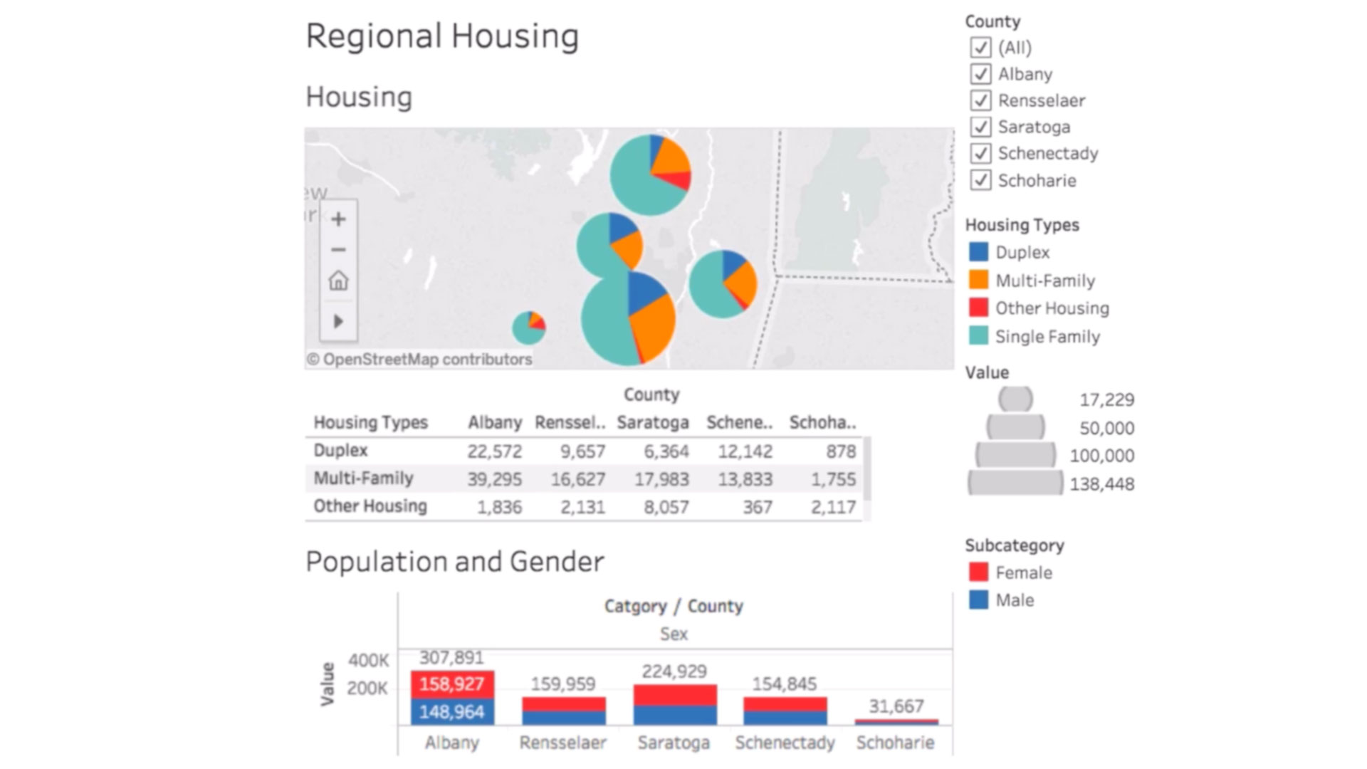 pie charts and graphs created in tableau software