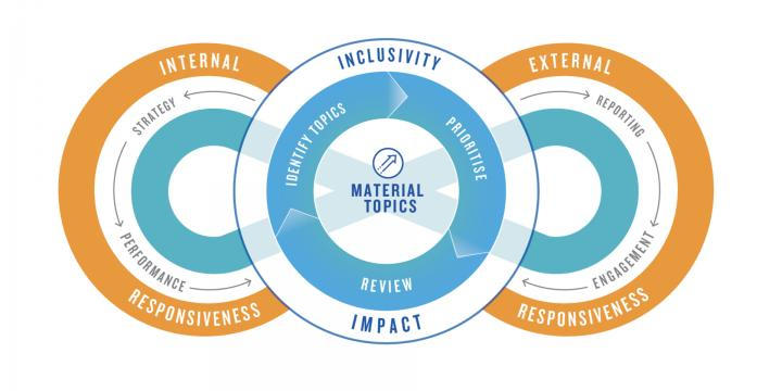 Principles of Materiality, Responsiveness, Inclusivity, and Impact